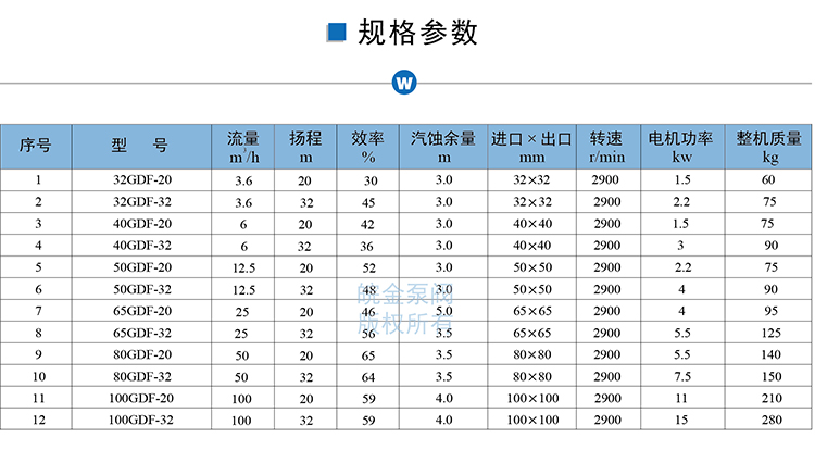 氟塑料管道泵规格参数