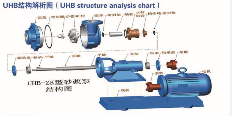 UHB-ZK耐腐耐磨砂浆泵结构