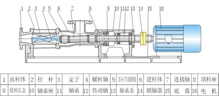 单螺杆泵结构