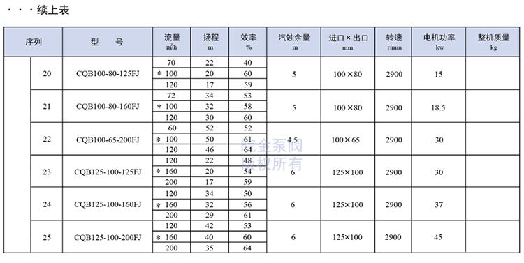 氟塑料磁力泵参数表