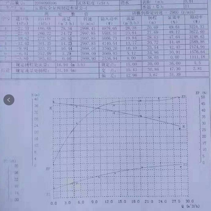 氟塑料泵性能曲线